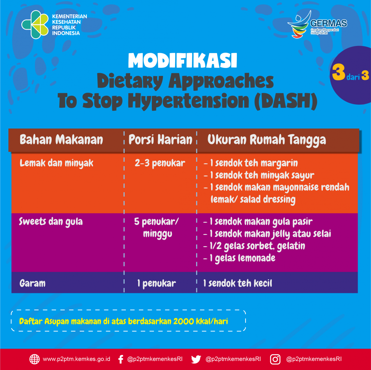Tabel Modifikasi Dietary Approaches To Stop Hypertension (DASH) - bagian 3
