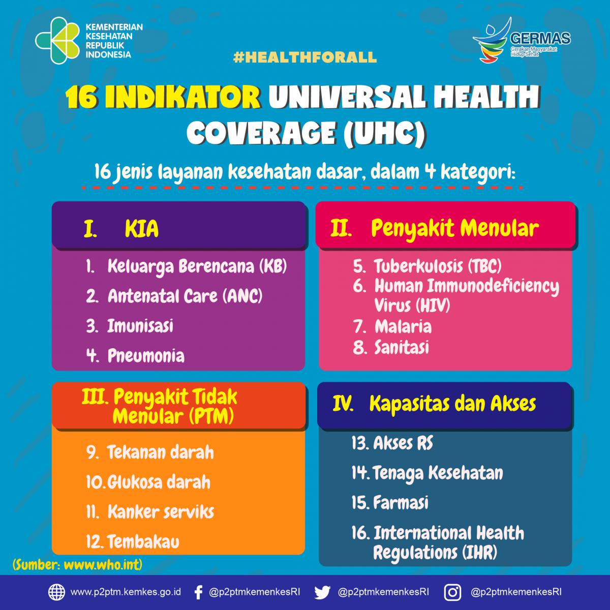 16 Indikator Universal Health Coverage (UHS)