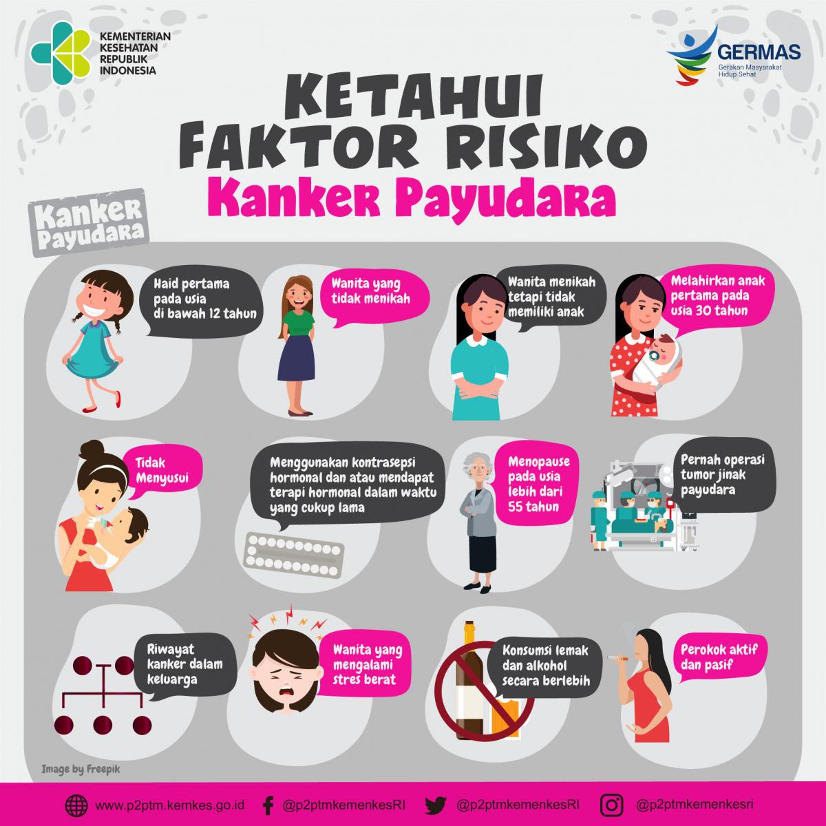 Ketahui faktor risiko penyebab kanker payudara ...