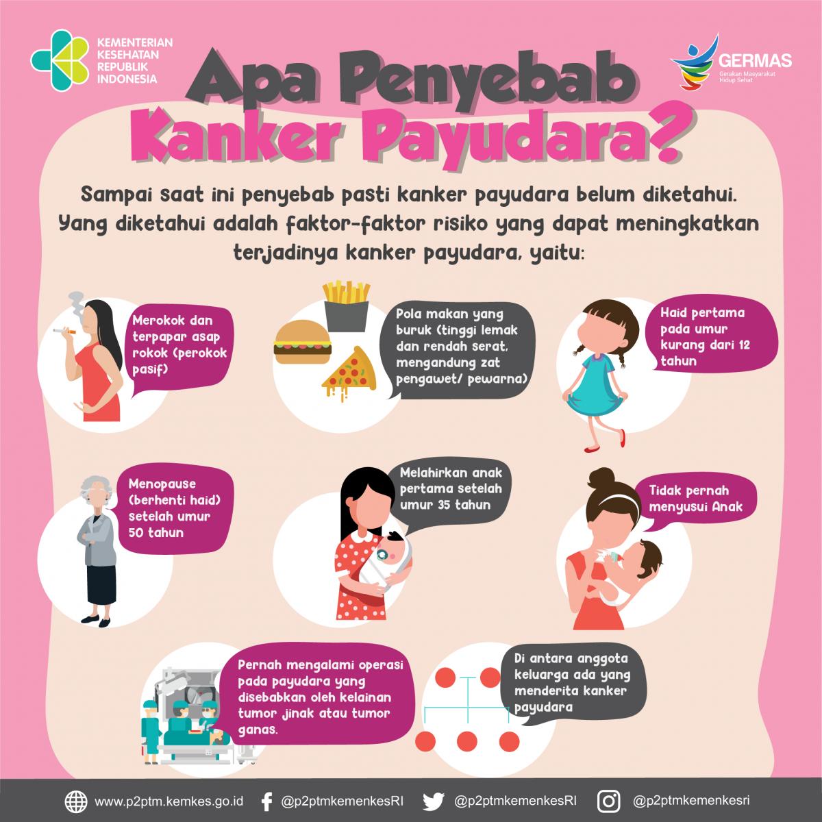Apa Penyebab Kanker Payudara? - Direktorat P2PTM